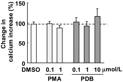 Effects of PKC activators on ACh-induced increases in [Ca2+]i. Fura-2 loaded endothelial cells were treated with ACh (3 μmol/L) followed by washing. Cells were then incubated with PMA, PDB or DMSO for 30 min. After washing, ACh (3 μmol/L) was added once again. Changes in ACh-induced increases in calcium are expressed as percentage fluorescence value of ACh-induced increases in calcium prior to LPC or ethanol treatment. Each value represents the mean ± S.E. of 7 cells.