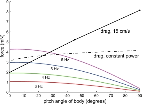 Net propulsive force from fin calculated from Eq. 5 across a set of ribbon fin undulation frequencies versus body pitch angle, compared to drag force.In order to be free swimming at constant velocity, the generated thrust must equal drag. Dash-dotted line shows the estimated drag on the body using the equation  where  is the total power needed to overcome measured drag at 15 cm/s and zero pitch angle for the fish cast (0.3 mW), and the velocity of the fish is allowed to vary (see Materials and Methods).