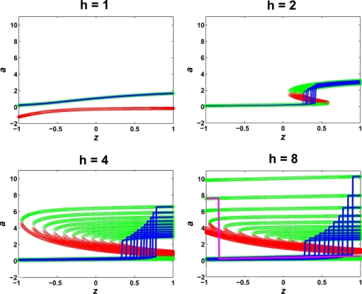 "Root curves of steady-state equations define multiple steady-state solutions.The root curves displaying the steady-state solutions of one model for increasing values of h. Each curve represents the roots for a particular value of b that satisfies the integral constraint; both stable roots (green circles) and unstable roots (red circles) are present. The highest polarized solution for each root curve is traced in blue. For h = 8, a reversed polarization solution is shown in magenta, which arises from a ""three-tier"" root curve that is not contiguous within the dimensions of the cell."