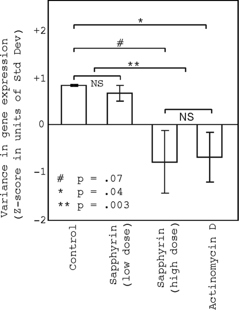 Transcription inhibitors lead to decreased variance in gene expression.Gene expression data from a publically available dataset show that treatment of a lung cancer cell line with actinomycin D and a high dose of sapphyrin results in decreased variance in gene expression compared to treatment with mannitol or a low dose of sapphyrin. Error bars represent standard error.