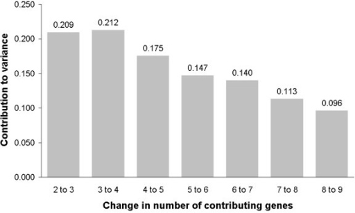 Pairwise variations between 2 sequential normalization factors including an increasing number of potential reference genes . To determine the optimal number of reference genes, first the geometric mean of the expression of the previously ranked genes was calculated and then pair wise variations between sequential normalisation factors were calculated. Using the cut-off recommended by GeNorm of 0.15 the optimal number of reference genes for the data set in this study would be at least 5.