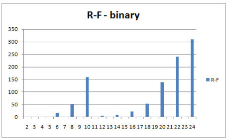 Comparison of distributions of selected measures. R-F distributions for binary trees on free leafset, showing the number of obtained pairs of trees (y axis) with certain distance values (x axis) in 1000 trials.