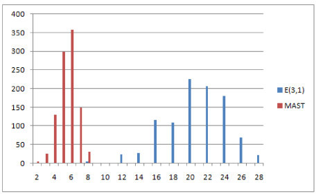 Comparison of distributions of selected measures. Comparison of E(3,1) distance and MAST distributions, showing the number of obtained pairs of trees (y axis) with certain distance values (x axis) in 1000 trials.
