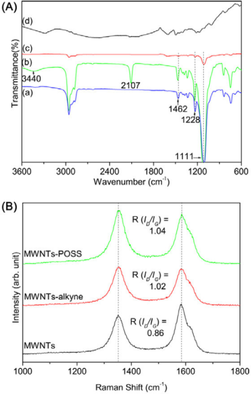 FT-IR and Raman spectra of nanomaterials. (A) IR spectra of pure POSS (a), POSS-N3 (b), MWNT-POSS nanohybrid (c), and MWNTs-alkyne (d). (B) Raman spectra of pristine MWNTs, MWNTs-alkyne, and MWNT-POSS nanohybrid.