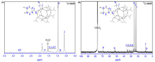 1H NMR and 13C NMR spectra of azide functionalized POSS. (a) 1H NMR spectrum of POSS-N3 and (b) 13C NMR spectrum of POSS-N3.