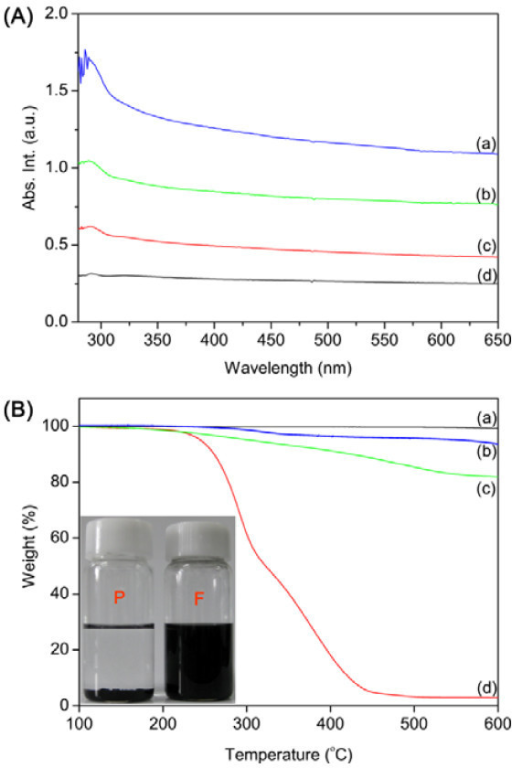 UV-Vis absorption spectra and TGA analysis of nanomaterials. (A) UV-Vis absorption spectra of MWNT-POSS nanohybrid in different concentrations: (a) 0.01 mg/ml, (b) 0.005 mg/ml, (c) 0.002 mg/ml, and 0.001 mg/ml in THF. (B) TGA analysis of pristine MWNTs (a), MWNT-POSS nanohybrid (b), pure POSS (c), solubility test results (inset) of pristine MWNTs (P), and MWNT-POSS nanohybrid (F).