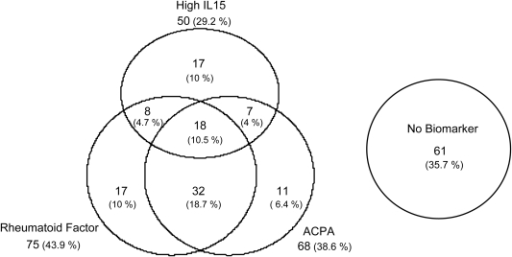 distribution of rheumatoid factor  rf   anti