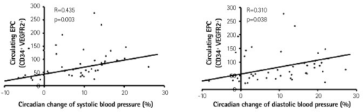 Relationship between the EPC count and circadian changes in the BP. A: the number of circulating EPCs correlated positively with the circadian changes in the systolic blood pressure (r=0.435, p=0.003). B: the number of circulating EPCs also correlated positively with circadian changes in the diastolic blood pressure (r=0.310, p=0.038).