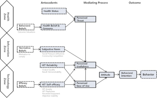 The Health Information Technology Acceptance Model HITAM HIT