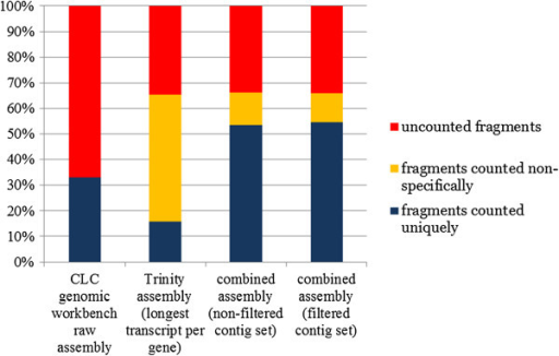 Sequencing read usage in the assemblies and assembly redundancy estimated by RNA-seq mapping. Redundancy is calculated as the number of fragments mapping non-specifically on multiple contigs. Fragments mapping on contigs as broken read pairs were not counted.