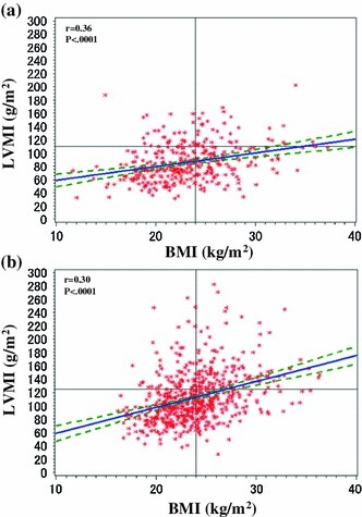 Relationship between body mass index (BMI) and left ventricular mass index (LVMI) of patients with stage 3–5 CKD. a Female; b male