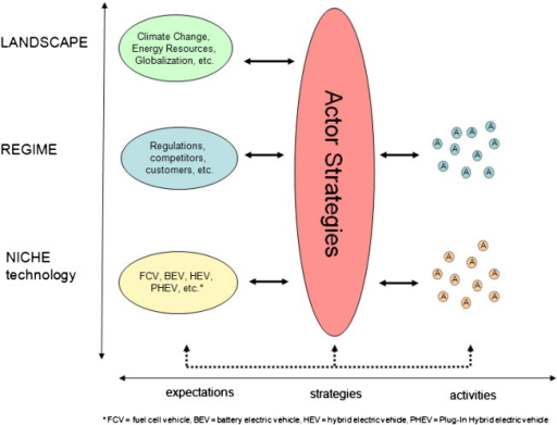 Conceptual framework of the relation between expectations and actor strategies.