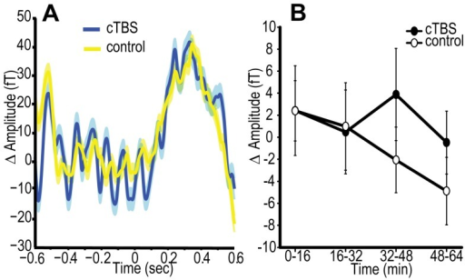 Experiment 4 – effects of cTBS on evoked responses.A. Group averaged evoked responses (ERF) following cTBS (blue) and control (yellow) stimulation, where shaded areas are one standard deviation across subjects. Plot derived from data averaged across post-TBS stimulus-present trials over occipital parietal clusters of channels. Δ refers to change from pre-stimulus baseline. B. Change from pre-TBS baseline in peak amplitude of evoked response following stimuli presentation for occipital/parietal channels. Active and control conditions are shown. cTBS vs. control p = 0.59, B(cTBS>sham) = 0.57. Error bars are ±1 SEM.