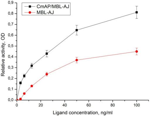 Determination of MBL-AJ-binding embryonic alpha-1-acid glycoproteins by the two methods: with the use of hybrid CmAP/MBL-AJ (black) and MBL-AJ-antibody-horse peroxidase conjugates (red).