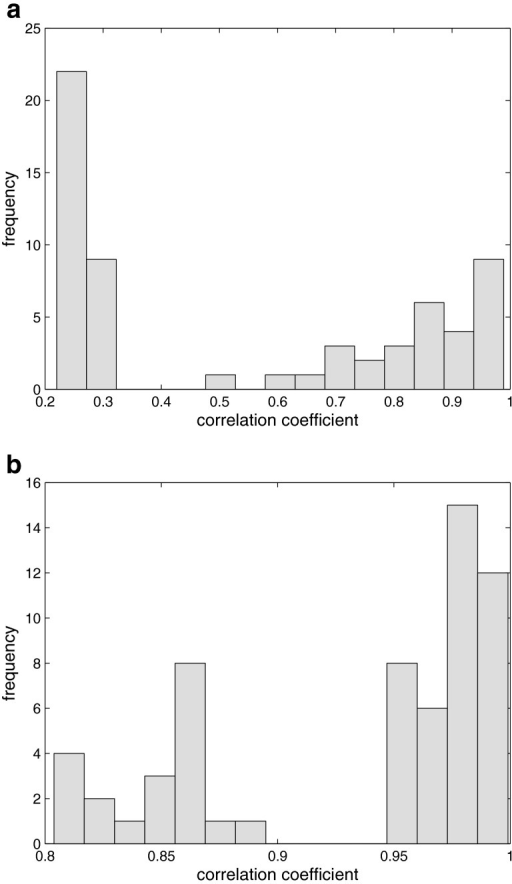 Histograms of correlation coefficients calculated between each chromatographic fingerprint and a target signal: a before and b after alignment using COW