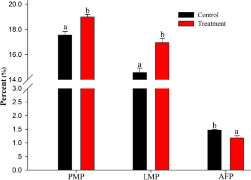 Effects of dietaryE. faeciumon the carcass quality of 42-day-old AA broilers. Different letters represent significant difference at p < 0.05. PMP = pectoral muscle weight/body weight, LMP = leg muscle weight (drumstick weight)/body weight, and AFP = abdominal fat weight/body weight.