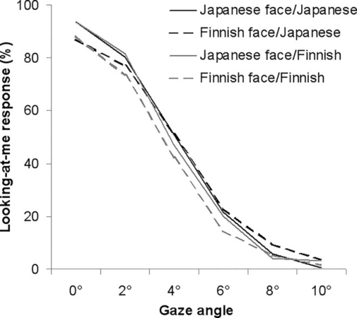 Means of the percentage of looking-at-me responses.Looking-at-me responses are indicated as a function of gaze direction for Finnish and Japanese faces of Finnish and Japanese participants.