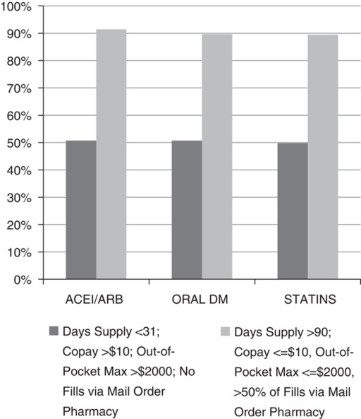 Predicted percentages of diabetes patients with good adherence at optimized versus least optimized values of health care system-level factors. Adjusted for patient age, sex, race/ethnicity, number of medications prescribed, and geocoded socioeconomic status.