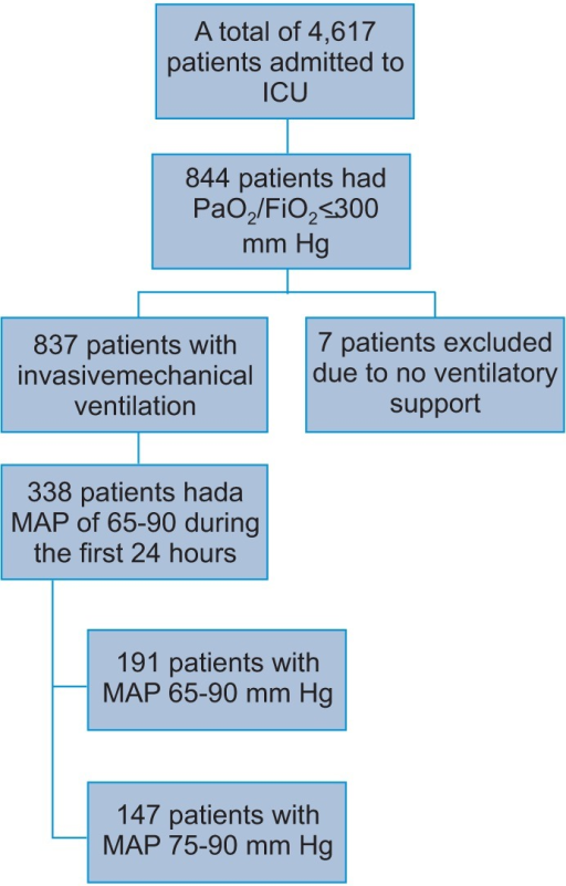 Flow chart of patients who sustained mean arterial pressure (MAP) of 65 to 90 mm Hg over the first 24 hours of the intensive care unit (ICU) admission among hypoxemic respiratory failure.