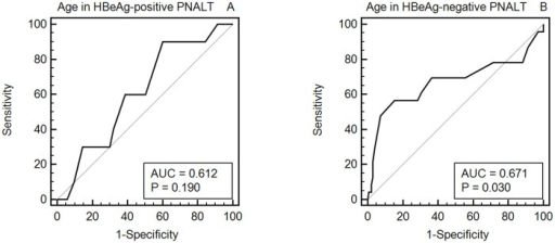 AUC of age associated with significant fibrosis in HBeAg-positive and HBeAg-negative PNALT patients.A: AUC of age associated with significant fibrosis in HBeAg-positive PNALT patients. B: AUC of age associated with significant fibrosis in HBeAg-negative PNALT patients.