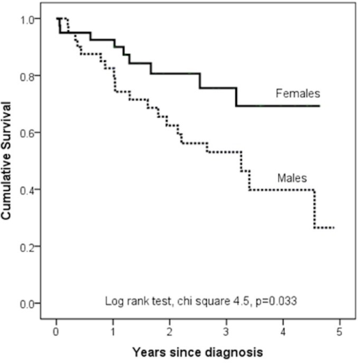 Kaplan Meier plot showing the prognostic significance of sex in age matched patients with IPAH.