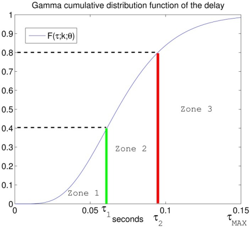 Gamma cumulative distribution function of the channel delay. Case study: L = 3.