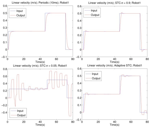 Linear velocity registered (red line) when a reference (blue line) is applied to one of the robots. Results from different implementations: periodic sampling (Upper Left Corner), fixed high value of the sigma parameter (Upper Right Corner), fixed low value of the sigma parameter (Lower Left Corner) and adaptive solution proposed by the authors (Lower Right Corner).