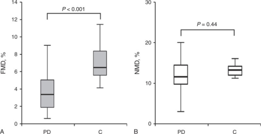 Endothelial function in PD patients and controls. Box plot of brachial artery FMD (A) and NMD (B) values in PD patients and controls. Boxes represent the interquartile range and the lines denote the median. Error bars are 95% confidence intervals. C = controls, FMD = flow-mediated dilation, NMD = nitroglycerin-mediated dilation, PD = peritoneal dialysis.