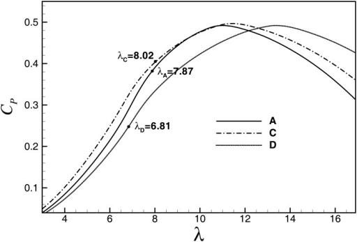 Cp-λ curves of A, C and D (pitch angle = 0).