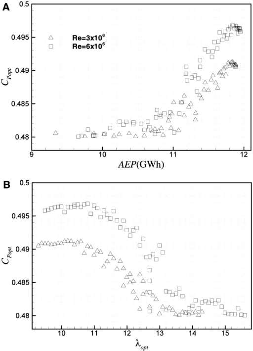 Pareto frontiers based on Mxy-r and AEP in planes of (A) Cpopt-AEP, (B) Cpopt-λopt.