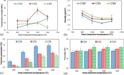 The compressive strength of specimens of CS0, CS5 and CS9 for different heat treatment temperatures:(a) compressive strength, (b) density, (c) volume expansion and (d) porosity.