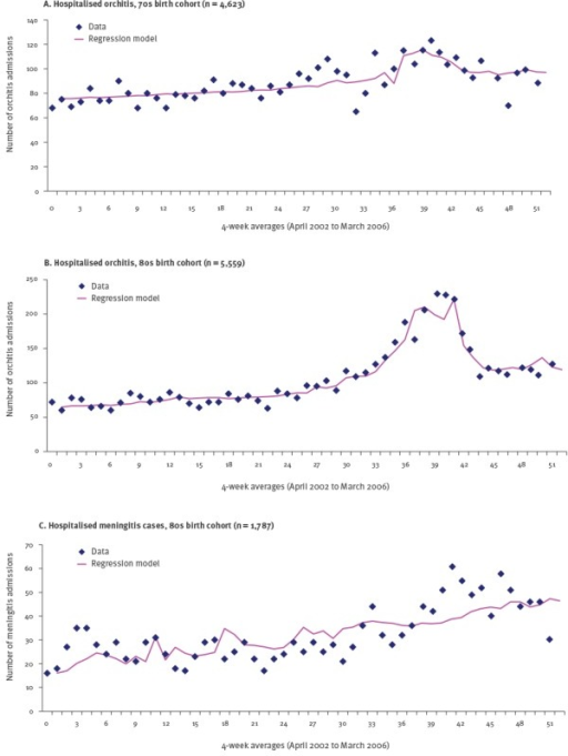 Regression model of hospitalised orchitis (A and B) and hospitalised meningitis cases (C), England, April 2002–March 2006