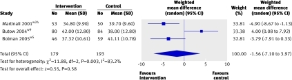 Fig 3 Effect on patients' anxiety before consultations of interventions to encourage patients to ask questions in consultations