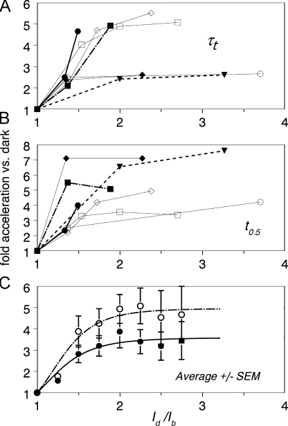 Dependence of the acceleration of the cascade shut-off on the dark current suppression by background. Data for individual cells are shown by different symbols/line styles. (A) Time constant of the recovery phase τt. (B) Half-rising time t0.5. (C) Average ± SEM obtained by interpolation between experimental points. Filled circles, τt; empty circles, t0.5. Smooth curves show Hill-like approximations (Eq. 11) with the parameters given in the text.