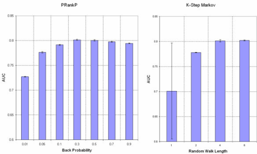 Plots of AUC with different parameter values. The left panel shows the AUC values of PageRank with Priors with back probability varied from 0.01 to 0.9. The right panel shows the AUC values of the K-Step Markov method with random walk length varied from 1 to 6. The vertical bars indicate the standard deviations.