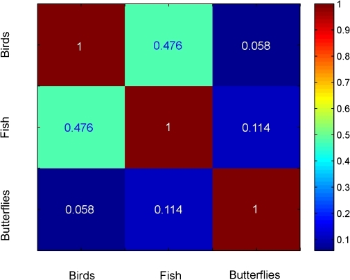 Correlation among group-level indicator vectors.A false-color map depicting correlations among indicator vectors , , and  for COI sequences of birds, fish, and butterflies, respectively, is shown. The numerical correlation values are indicated.