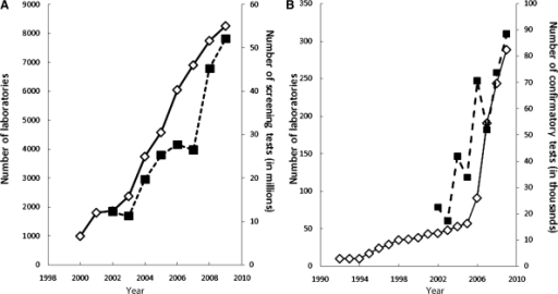 The yearly increase of screening (A) and confirmatory and confirmatory central laboratories (B) and the respective tests performed in China between 1992 and 2009. Diamonds: numbers of laboratories; squares: numbers of tests performed