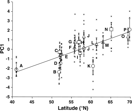 Latitudinal variation in the first principal component for proportions of Ficedula hypoleuca yolk carotenoid concentrations (% of the total concentration) in the egg yolks across 16 European populations. Open symbols (triangles, coniferous; squares, mixed; circles, deciduous) show predicted values (±95% c.l.) from a GLMM model. Crosses show the actual population means with a regression line. Letters refer to the populations listed in Table 1
