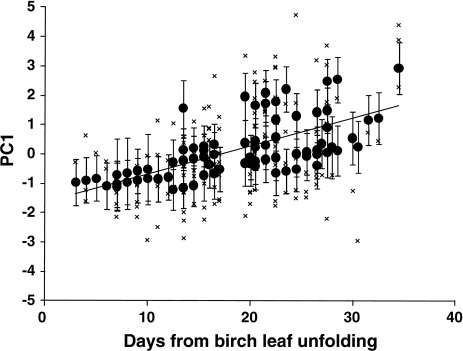 The first principal component for Ficedula hypoleuca yolk carotenoid concentrations in relation to ambient vegetation phenology (birch leaf unfolding) at the time of laying. Data points are predicted values (±95% c.l.) from a GLMM model. Crosses show the actual values with a regression line
