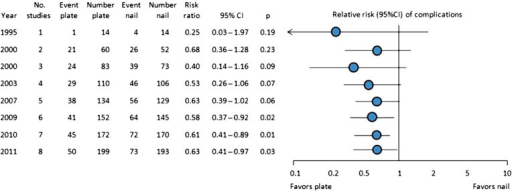 Cumulative meta-analysis of primary outcome: total complication rate.
