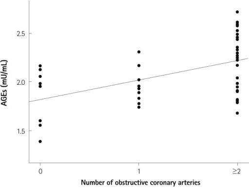 Correlation between serum levels of AGEs and the number of diseased vessels with obstructive coronary artery disease in diabetes patients. r=0.504; p<0.001. AGEs: advanced glycation end-products.