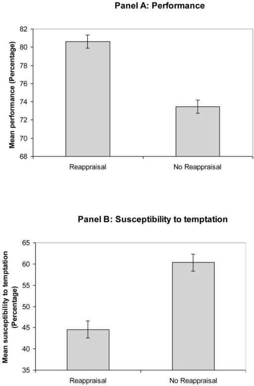 Mean and standard errors of the scores on performance (Panel A) and susceptibility to temptation (Panel B) by group (Study 2).