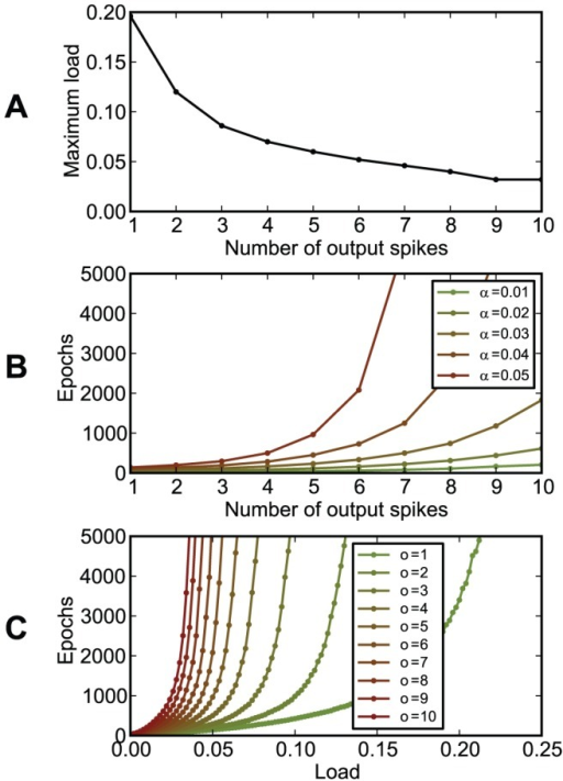 The dependence of chronotron performance on the number of output spikes per trial.The neuron had to learn to have the same output for all inputs, using E-learning. The output consisted of  output spikes, placed at , for . (A) The maximum load (the capacity ) as a function of the number of output spikes . (B) The number of learning epochs required for correct learning as a function of the number of output spikes , for various loads . (C) The number of learning epochs required for correct learning as a function of load, for various numbers of output spikes . Best performance was achieved for a single output spike per trial.