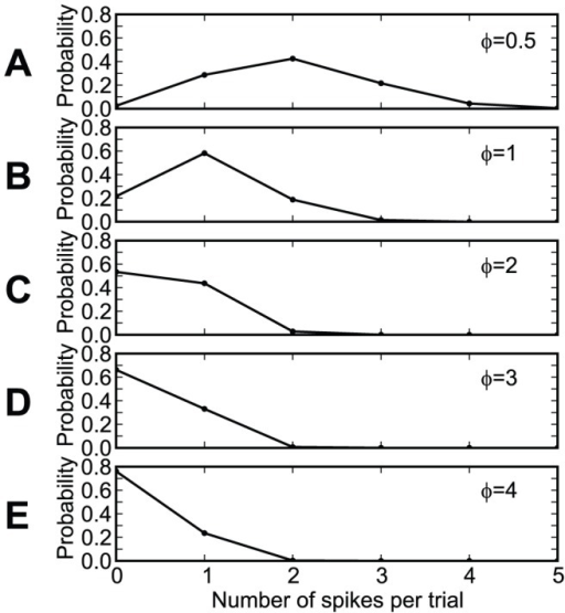 The distribution of the number of input spikes per trial, for inputs generated using a Gamma process, as in Fig. 12.(A) The normalized average period is . (B) . (C) . (D) . (E) .