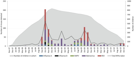 Virus detection by month of year and total number of NPAs taken.