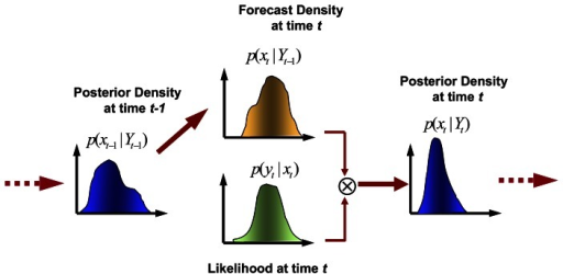 Sequential Bayesian scheme for evolution of the conditional probability density of the state variables by assimilating observations from time t-1 to time t.