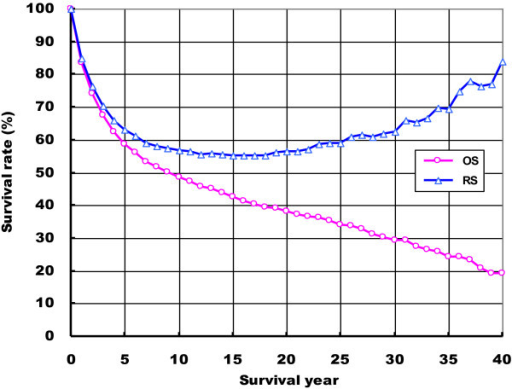Trends for the observed survival (OS) and relative survival (RS) rates of female breast cancer in Qidong, China, 1972–2011. (−Ο−) OS; (−Δ−) RS.