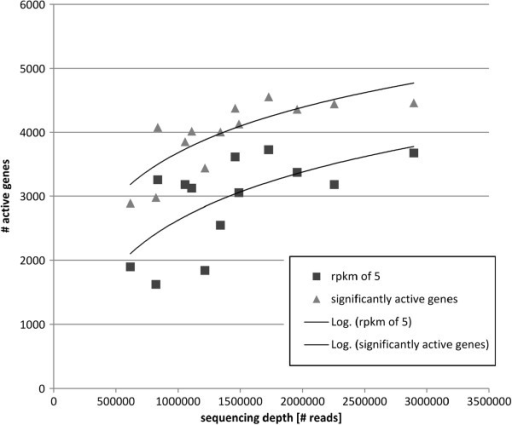 Correlation of sequencing depth and number of active genes. Active genes are defined as genes with a probability ≤ 0.05 to originate from background transcription. Additionally, the number of active genes is shown with an RPKM of 5 (about 40 × average random RPKM). An averaged correlation for each data set is shown using a logarithmic trend line.