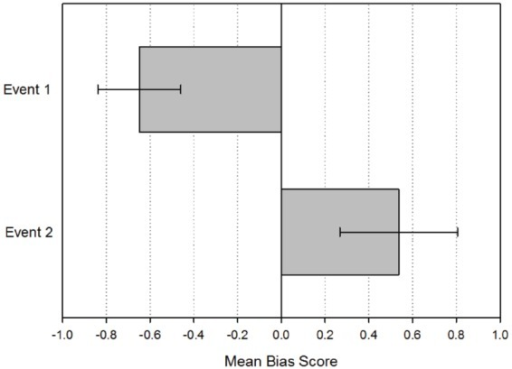 Mean bias scores for the first event recalled (Event 1) and the second event recalled (Event 2). Negative mean bias refers to past and positive mean bias refers to future. Error bars indicate 95% confidence interval.