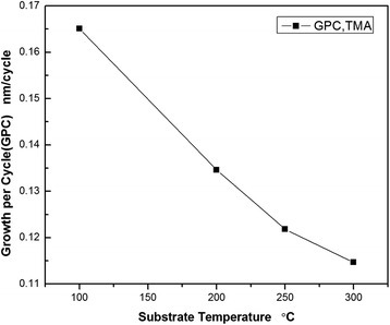 Growth rate varies at different substrate temperatures (deposition temperature) on the condition that plasma power is 80 W.